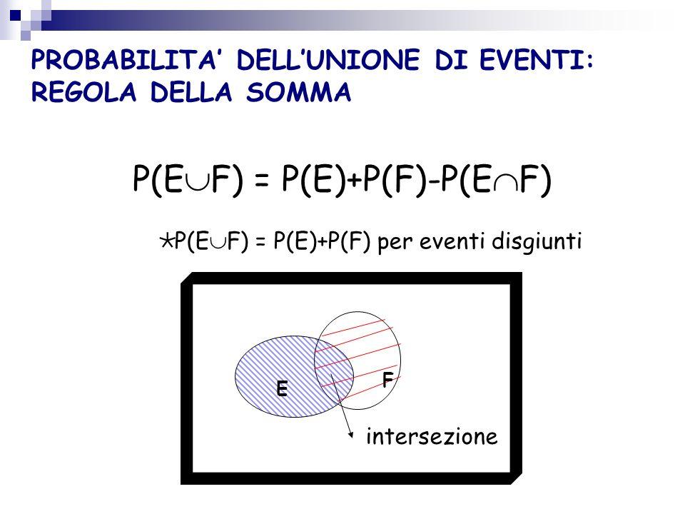 PROPRIETA DELLA PROBABILITA DI UN EVENTO 1. La probabilità di un evento è un numero compreso tra 0 e 1 0 Pr(E) 1 2. La probabilità di un evento certo