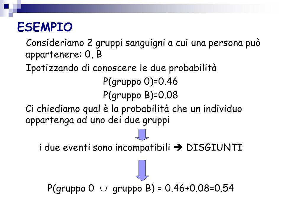 ESEMPIO LANCIO DI 1 DADO S=[1,2,3,4,5,6] A=[ESCE UN NUMERO PARI] B=[ESCE 2,3,5] P(A B)=?