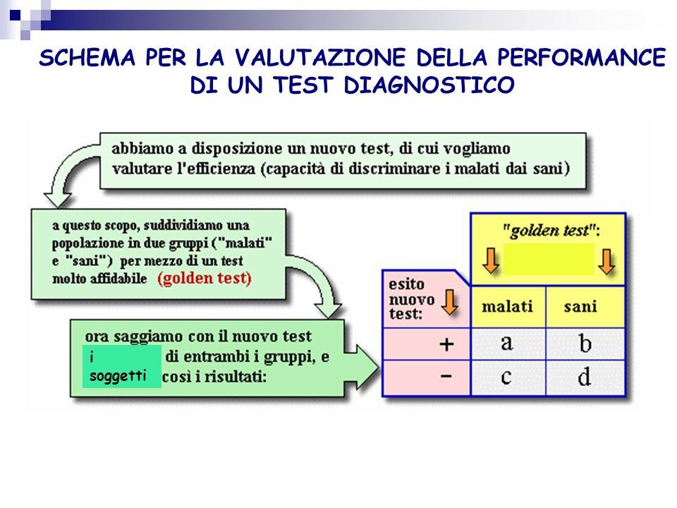 VALUTAZIONE DELLA PERFORMANCE DI UN TEST DIAGNOSTICO Non esistono test diagnostici che forniscono risultati certi ed affidabili in tutte le situazioni