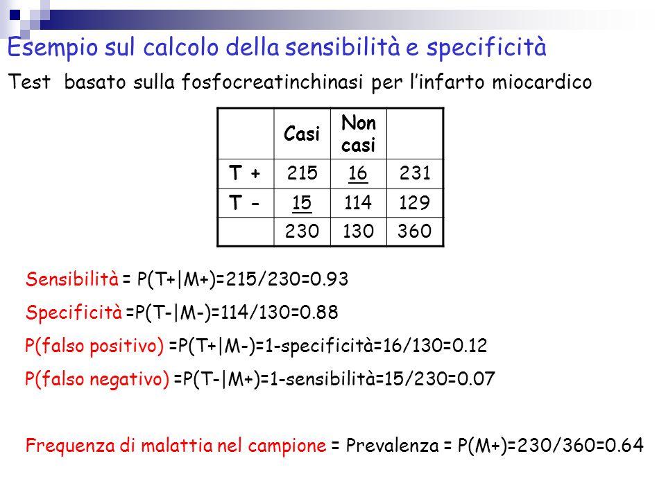 FALSI POSITIVI E FALSI NEGATVI Falso negativo: esito negativo del test su un individuo malato P(falso negativo) = P(T-|M+) =1- Sens Falso positivo: es