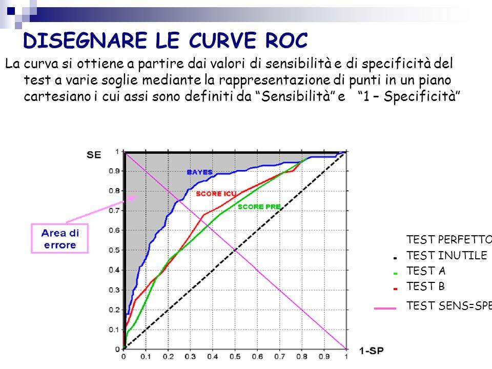 LE CURVE R.O.C. (Receiver Operating Characteristic) Le Curve ROC sono un ulteriore e più moderno approccio per valutare la capacità discriminatoria di