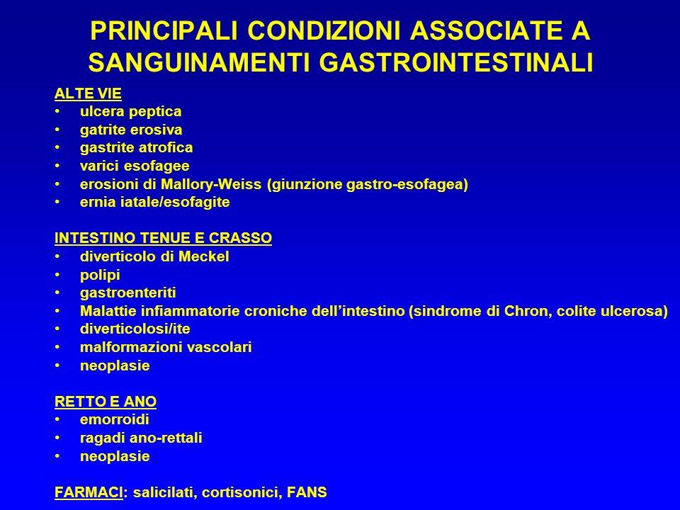 PRINCIPALI CONDIZIONI ASSOCIATE A SANGUINAMENTI GASTROINTESTINALI ALTE VIE ulcera peptica gatrite erosiva gastrite atrofica varici esofagee erosioni d