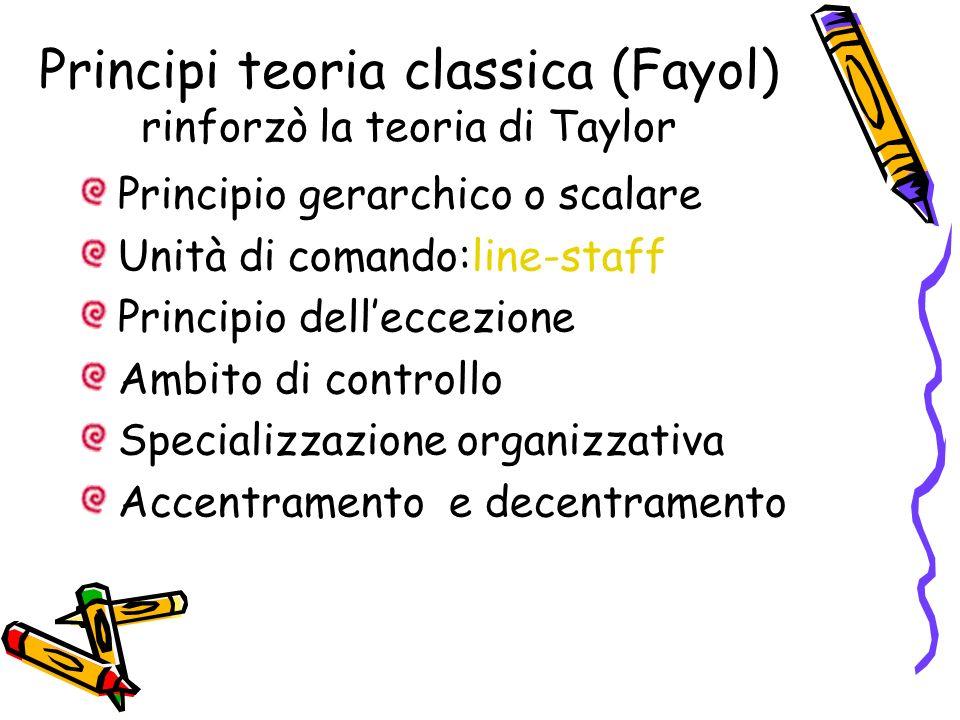 Principi teoria classica (Fayol) rinforzò la teoria di Taylor Principio gerarchico o scalare Unità di comando:line-staff Principio delleccezione Ambit