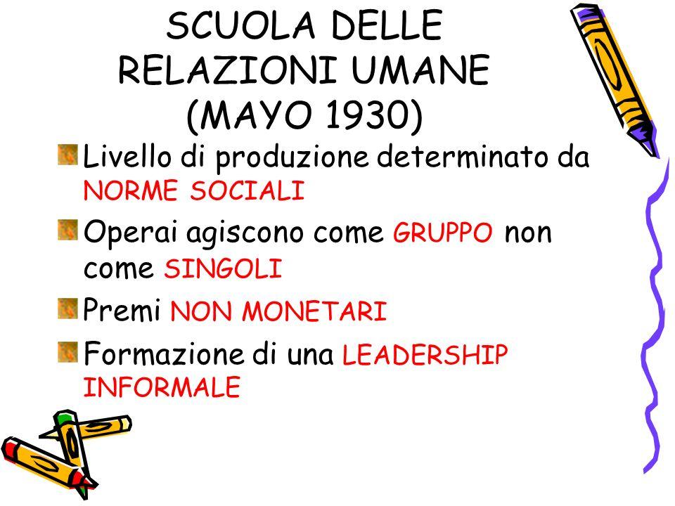 SCUOLA DELLE RELAZIONI UMANE (MAYO 1930) Livello di produzione determinato da NORME SOCIALI Operai agiscono come GRUPPO non come SINGOLI Premi NON MON