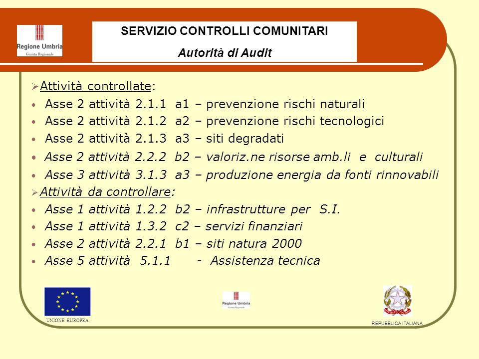 Attività controllate: Asse 2 attività 2.1.1 a1 – prevenzione rischi naturali Asse 2 attività 2.1.2 a2 – prevenzione rischi tecnologici Asse 2 attività 2.1.3 a3 – siti degradati Asse 2 attività 2.2.2 b2 – valoriz.ne risorse amb.li e culturali Asse 3 attività 3.1.3 a3 – produzione energia da fonti rinnovabili Attività da controllare: Asse 1 attività 1.2.2 b2 – infrastrutture per S.I.