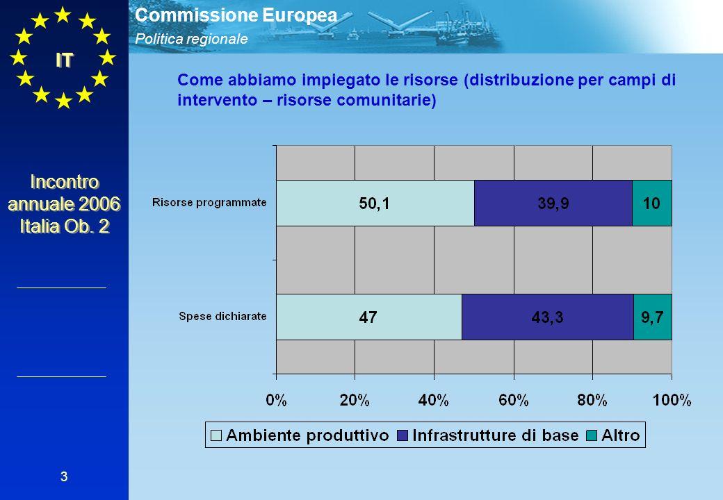 Politica regionale Commissione Europea Incontro annuale 2006 Italia Ob.