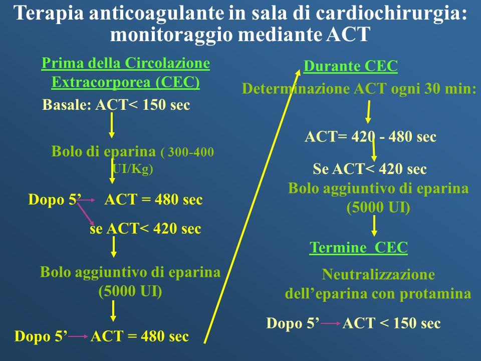 Terapia anticoagulante in sala di cardiochirurgia: monitoraggio mediante ACT Basale: ACT< 150 sec Bolo di eparina ( 300-400 UI/Kg) Dopo 5 ACT = 480 se