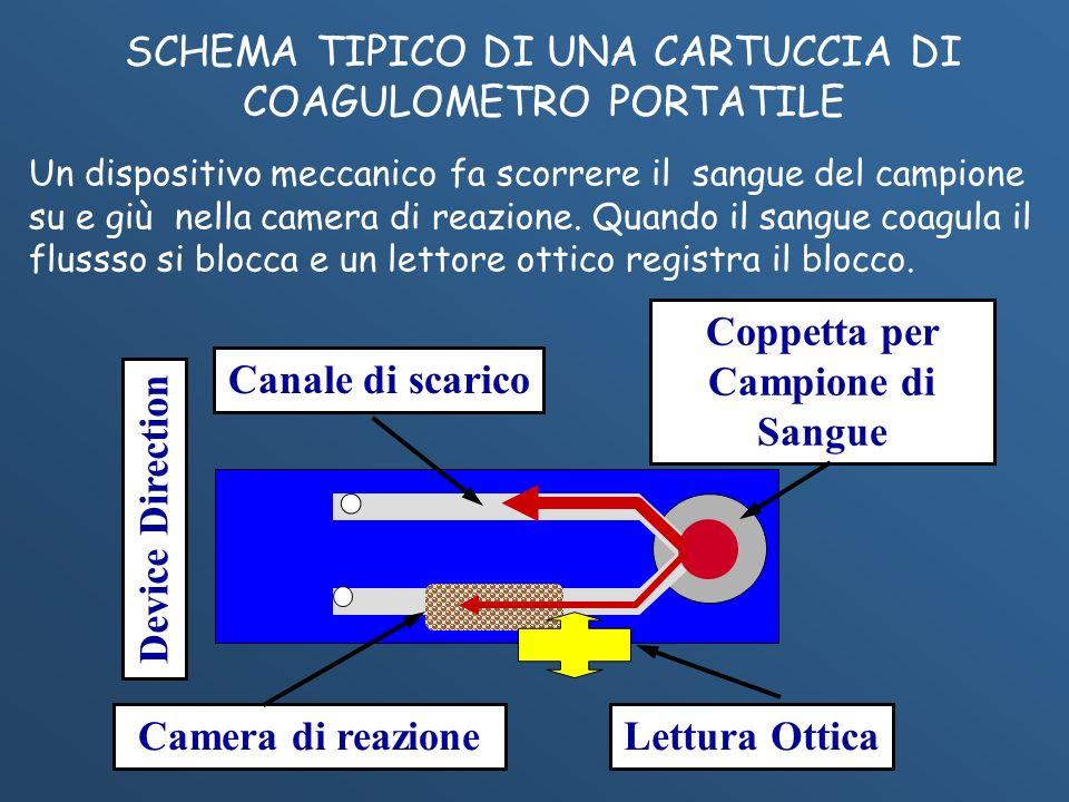 Canale di scarico Device Direction Camera di reazioneLettura Ottica Coppetta per Campione di Sangue Un dispositivo meccanico fa scorrere il sangue del