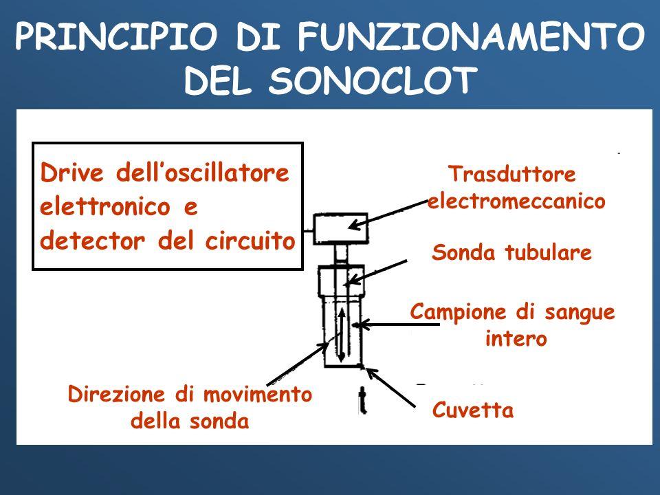 PRINCIPIO DI FUNZIONAMENTO DEL SONOCLOT Drive delloscillatore elettronico e detector del circuito Trasduttore electromeccanico Sonda tubulare Campione