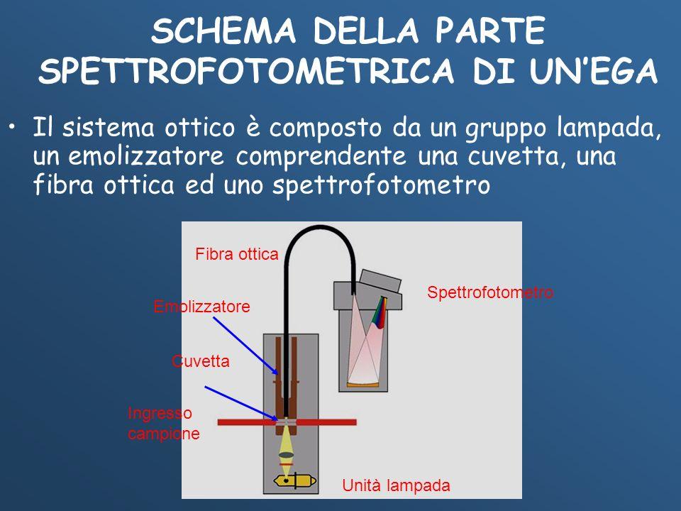 SCHEMA DELLA PARTE SPETTROFOTOMETRICA DI UNEGA Il sistema ottico è composto da un gruppo lampada, un emolizzatore comprendente una cuvetta, una fibra