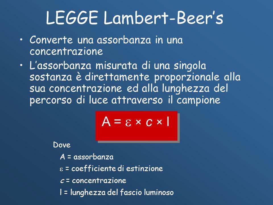 LEGGE Lambert-Beers Converte una assorbanza in una concentrazione Lassorbanza misurata di una singola sostanza è direttamente proporzionale alla sua c