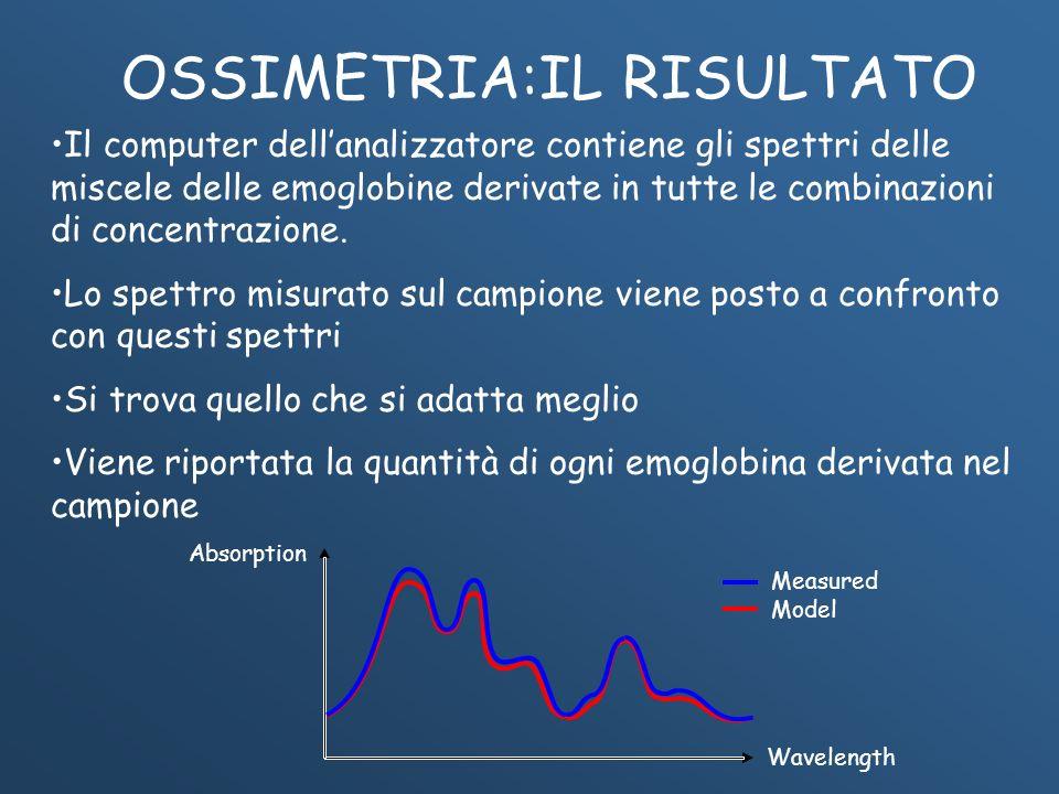 Absorption Wavelength Measured Model OSSIMETRIA:IL RISULTATO Il computer dellanalizzatore contiene gli spettri delle miscele delle emoglobine derivate