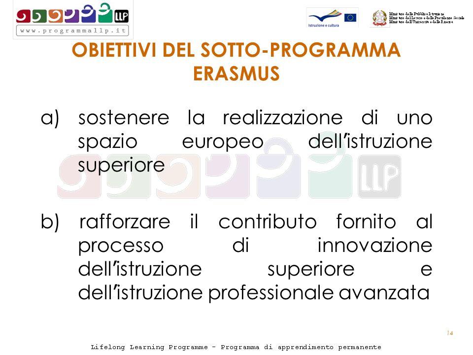14 OBIETTIVI DEL SOTTO-PROGRAMMA ERASMUS a) sostenere la realizzazione di uno spazio europeo dell istruzione superiore b) rafforzare il contributo fornito al processo di innovazione dell istruzione superiore e dell istruzione professionale avanzata