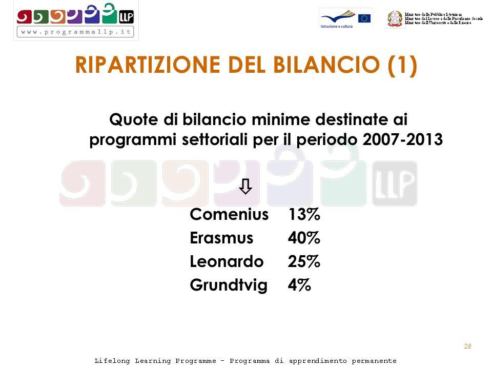 28 RIPARTIZIONE DEL BILANCIO (1) Quote di bilancio minime destinate ai programmi settoriali per il periodo 2007-2013 Comenius 13% Erasmus 40% Leonardo 25% Grundtvig 4%