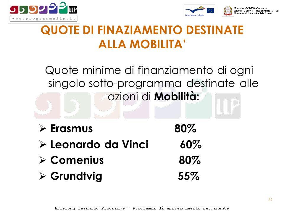 29 QUOTE DI FINAZIAMENTO DESTINATE ALLA MOBILITA Quote minime di finanziamento di ogni singolo sotto-programma destinate alle azioni di Mobilità: Erasmus 80% Leonardo da Vinci 60% Comenius 80% Grundtvig 55%
