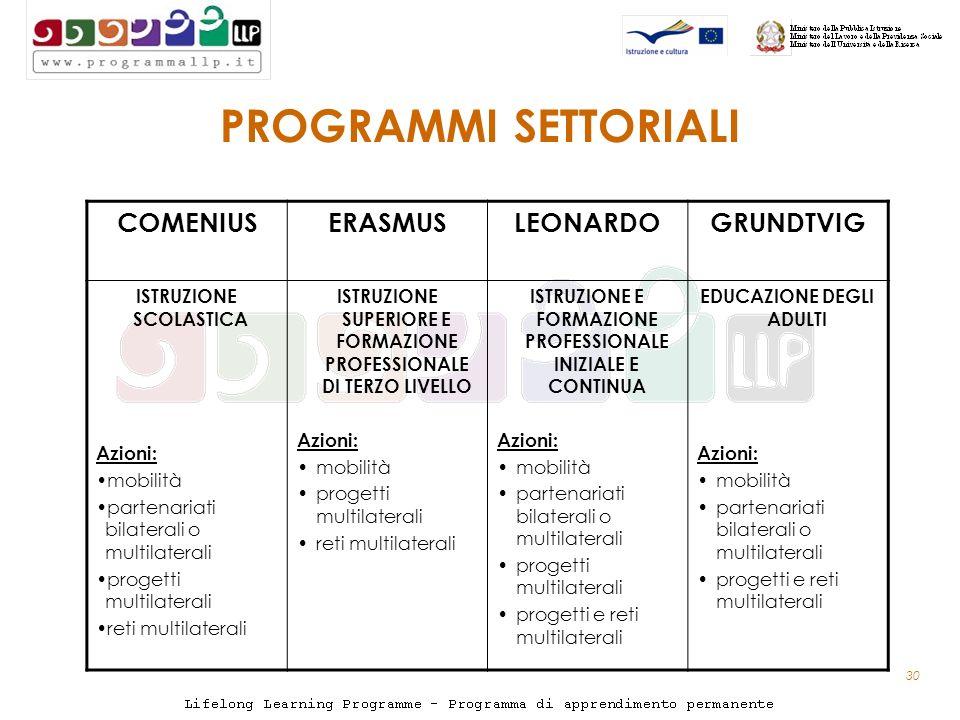 30 PROGRAMMI SETTORIALI COMENIUSERASMUSLEONARDOGRUNDTVIG ISTRUZIONE SCOLASTICA Azioni: mobilità partenariati bilaterali o multilaterali progetti multilaterali reti multilaterali ISTRUZIONE SUPERIORE E FORMAZIONE PROFESSIONALE DI TERZO LIVELLO Azioni: mobilità progetti multilaterali reti multilaterali ISTRUZIONE E FORMAZIONE PROFESSIONALE INIZIALE E CONTINUA Azioni: mobilità partenariati bilaterali o multilaterali progetti multilaterali progetti e reti multilaterali EDUCAZIONE DEGLI ADULTI Azioni: mobilità partenariati bilaterali o multilaterali progetti e reti multilaterali
