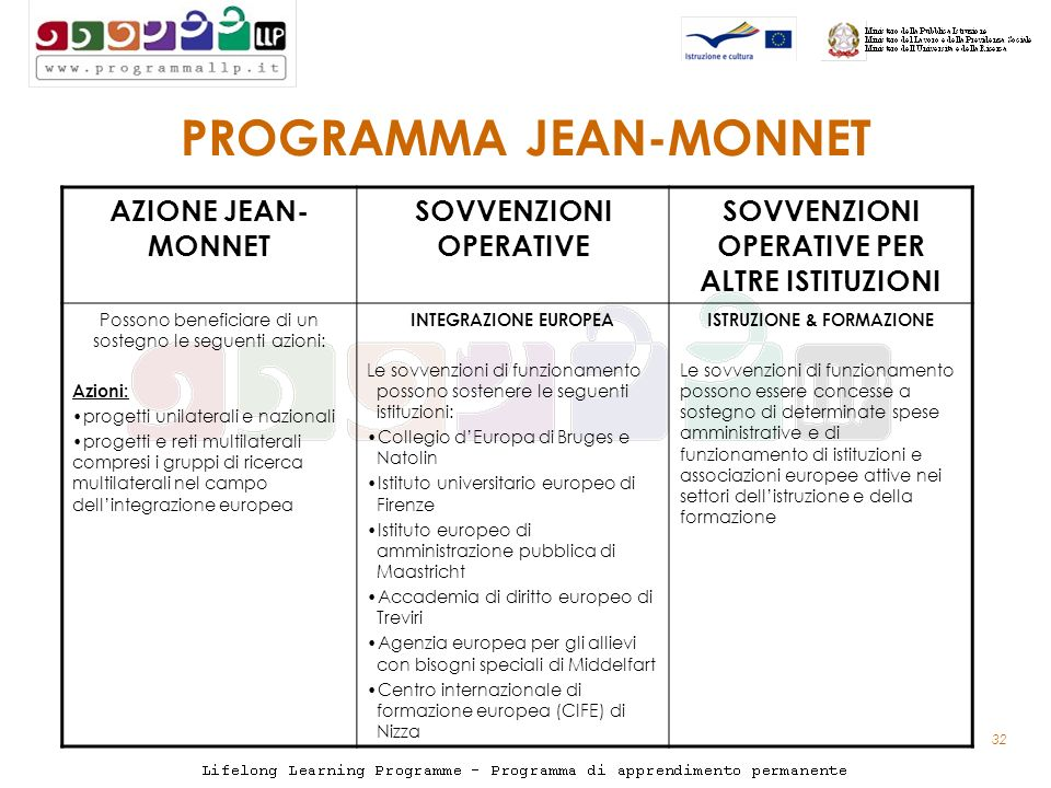 32 PROGRAMMA JEAN-MONNET AZIONE JEAN- MONNET SOVVENZIONI OPERATIVE SOVVENZIONI OPERATIVE PER ALTRE ISTITUZIONI Possono beneficiare di un sostegno le seguenti azioni: Azioni: progetti unilaterali e nazionali progetti e reti multilaterali compresi i gruppi di ricerca multilaterali nel campo dellintegrazione europea INTEGRAZIONE EUROPEA Le sovvenzioni di funzionamento possono sostenere le seguenti istituzioni: Collegio dEuropa di Bruges e Natolin Istituto universitario europeo di Firenze Istituto europeo di amministrazione pubblica di Maastricht Accademia di diritto europeo di Treviri Agenzia europea per gli allievi con bisogni speciali di Middelfart Centro internazionale di formazione europea (CIFE) di Nizza ISTRUZIONE & FORMAZIONE Le sovvenzioni di funzionamento possono essere concesse a sostegno di determinate spese amministrative e di funzionamento di istituzioni e associazioni europee attive nei settori dellistruzione e della formazione