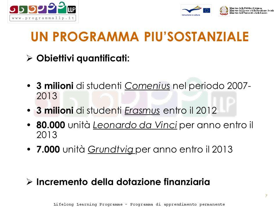 7 UN PROGRAMMA PIUSOSTANZIALE Obiettivi quantificati: 3 milioni di studenti Comenius nel periodo 2007- 2013 3 milioni di studenti Erasmus entro il 2012 80.000 unità Leonardo da Vinci per anno entro il 2013 7.000 unità Grundtvig per anno entro il 2013 Incremento della dotazione finanziaria