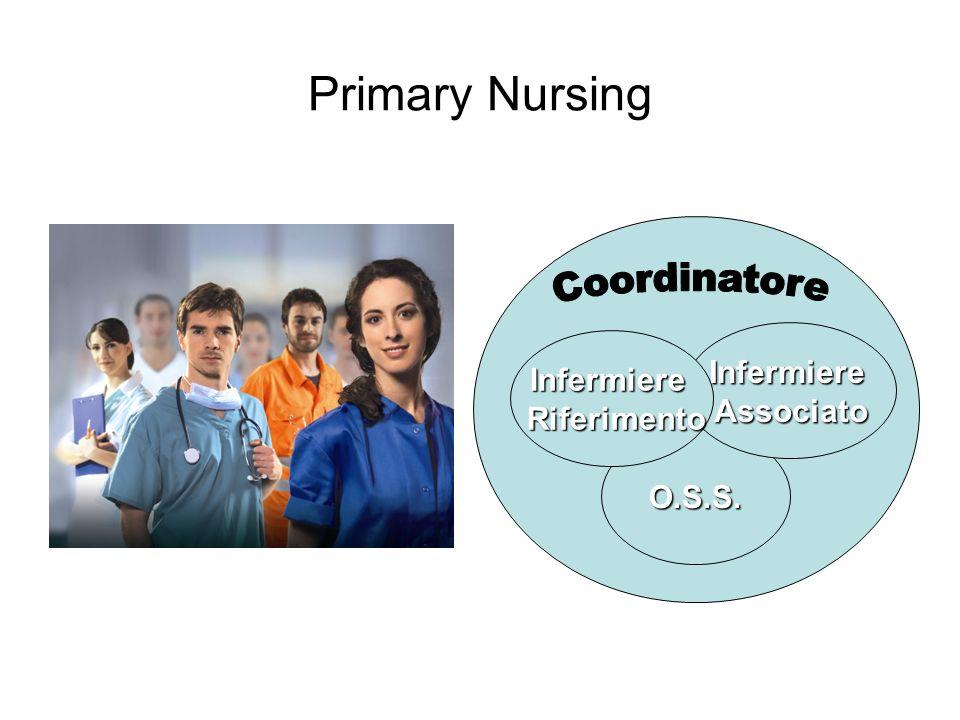 Primary Nursing O.S.S. InfermiereAssociato Infermiere Riferimento Riferimento