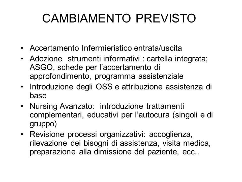 CAMBIAMENTO PREVISTO Accertamento Infermieristico entrata/uscita Adozione strumenti informativi : cartella integrata; ASGO, schede per laccertamento d