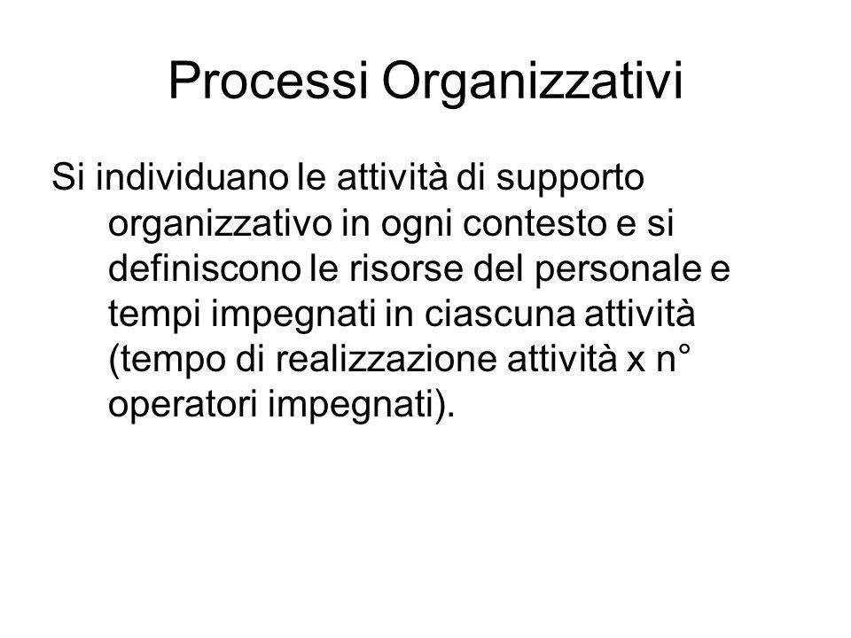 Processi Organizzativi Si individuano le attività di supporto organizzativo in ogni contesto e si definiscono le risorse del personale e tempi impegna