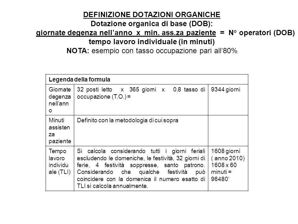 DEFINIZIONE DOTAZIONI ORGANICHE Dotazione organica di base (DOB): giornate degenza nellanno x min. ass.za paziente = N° operatori (DOB) tempo lavoro i