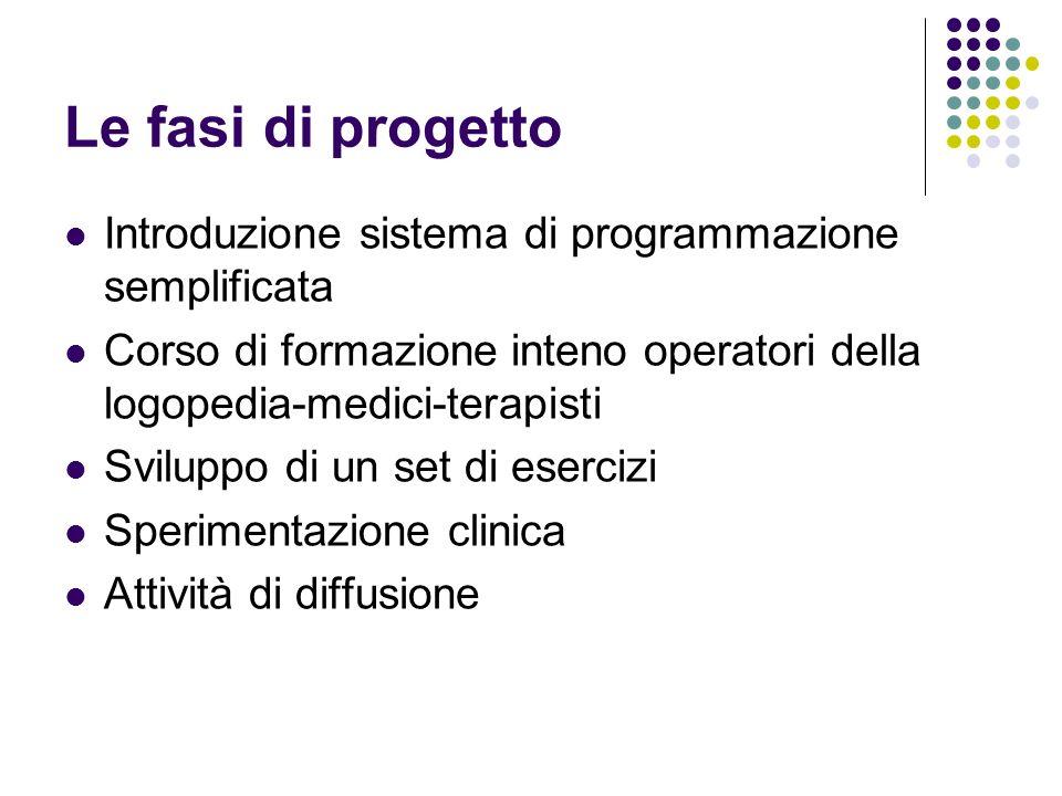 Le fasi di progetto Introduzione sistema di programmazione semplificata Corso di formazione inteno operatori della logopedia-medici-terapisti Sviluppo