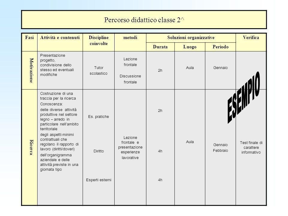 Percorso didattico classe 2^ FasiAttività e contenutiDiscipline coinvolte metodiSoluzioni organizzativeVerifica DurataLuogoPeriodo Motivazione Presentazione progetto, condivisione dello stesso ed eventuali modifiche Tutor scolastico Lezione frontale Discussione frontale 2h AulaGennaio Ricerca Costruzione di una traccia per la ricerca Conoscenza: delle diverse attività produttive nel settore legno – arredo in particolare nellambito territoriale degli aspetti minimi contrattuali che regolano il rapporto di lavoro (diritti/doveri) dellorganigramma aziendale e delle attività previste in una giornata tipo Es.