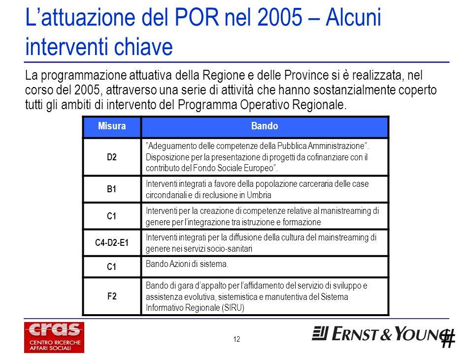 # 12 Lattuazione del POR nel 2005 – Alcuni interventi chiave La programmazione attuativa della Regione e delle Province si è realizzata, nel corso del 2005, attraverso una serie di attività che hanno sostanzialmente coperto tutti gli ambiti di intervento del Programma Operativo Regionale.