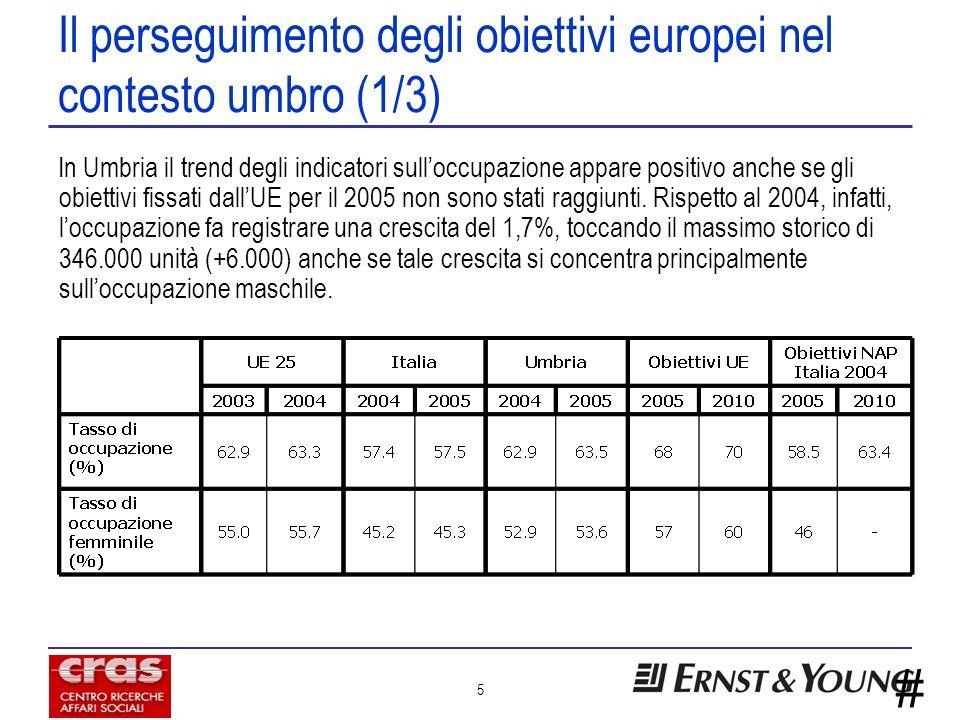 # 5 Il perseguimento degli obiettivi europei nel contesto umbro (1/3) In Umbria il trend degli indicatori sulloccupazione appare positivo anche se gli obiettivi fissati dallUE per il 2005 non sono stati raggiunti.