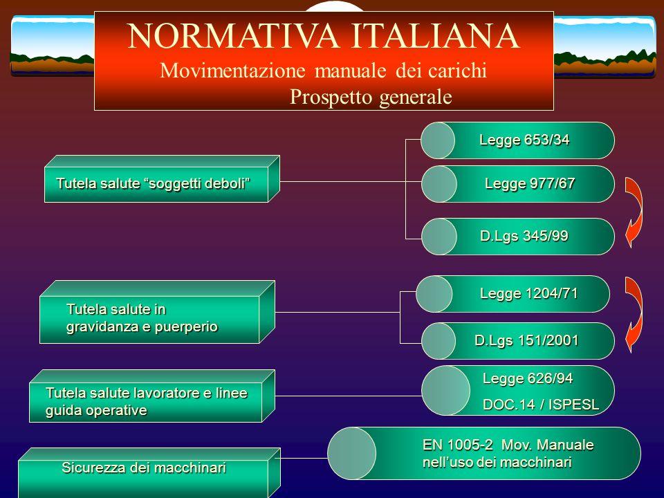 NORMATIVA ITALIANA Movimentazione manuale dei carichi Prospetto generale Tutela salute soggetti deboli Tutela salute in gravidanza e puerperio Legge 1