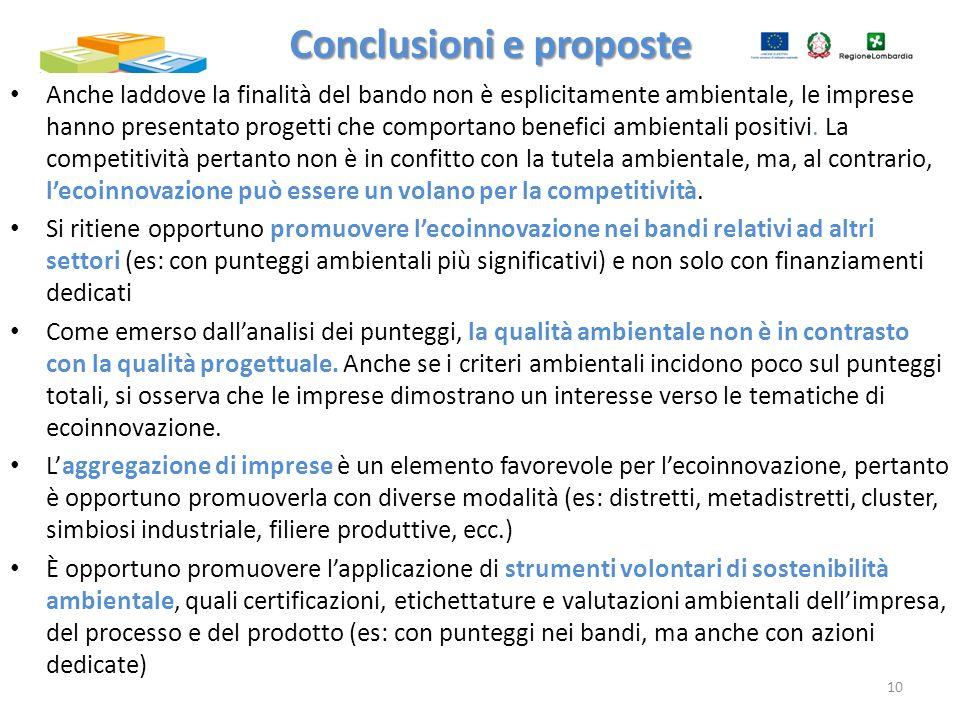 Anche laddove la finalità del bando non è esplicitamente ambientale, le imprese hanno presentato progetti che comportano benefici ambientali positivi.