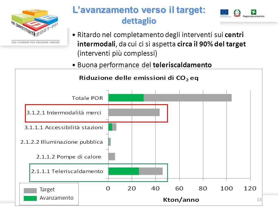 Lavanzamento verso il target: dettaglio Ritardo nel completamento degli interventi sui centri intermodali, da cui ci si aspetta circa il 90% del targe