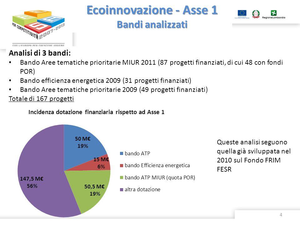 Analisi di 3 bandi: Bando Aree tematiche prioritarie MIUR 2011 (87 progetti finanziati, di cui 48 con fondi POR) Bando efficienza energetica 2009 (31