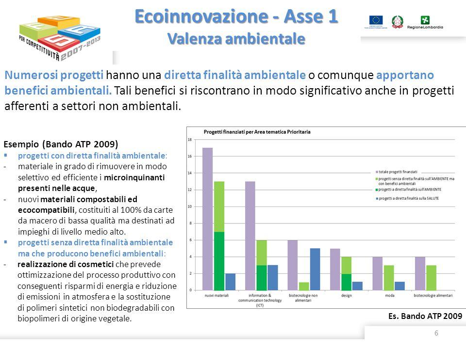 Ecoinnovazione - Asse 1 Valenza ambientale Numerosi progetti hanno una diretta finalità ambientale o comunque apportano benefici ambientali. Tali bene
