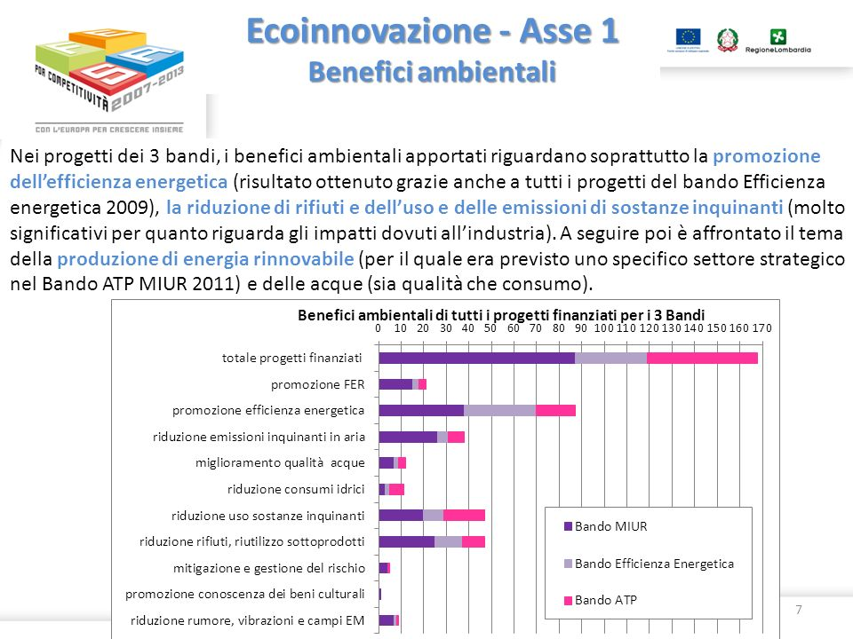 Ecoinnovazione - Asse 1 Benefici ambientali Nei progetti dei 3 bandi, i benefici ambientali apportati riguardano soprattutto la promozione dellefficie