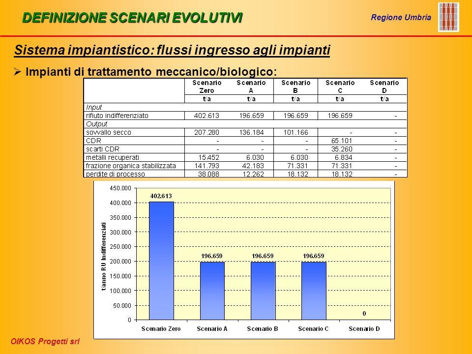 DEFINIZIONE SCENARI EVOLUTIVI Sistema impiantistico: flussi ingresso agli impianti Regione Umbria OIKOS Progetti srl Impianti di trattamento meccanico/biologico: