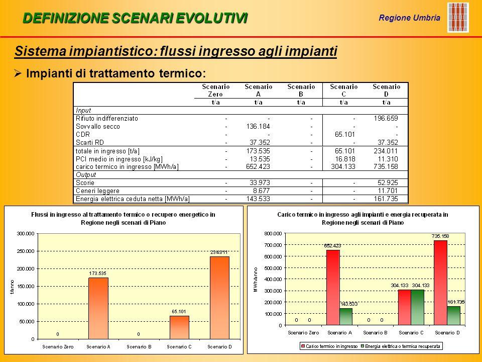 DEFINIZIONE SCENARI EVOLUTIVI Sistema impiantistico: flussi ingresso agli impianti Regione Umbria OIKOS Progetti srl Impianti di trattamento termico: