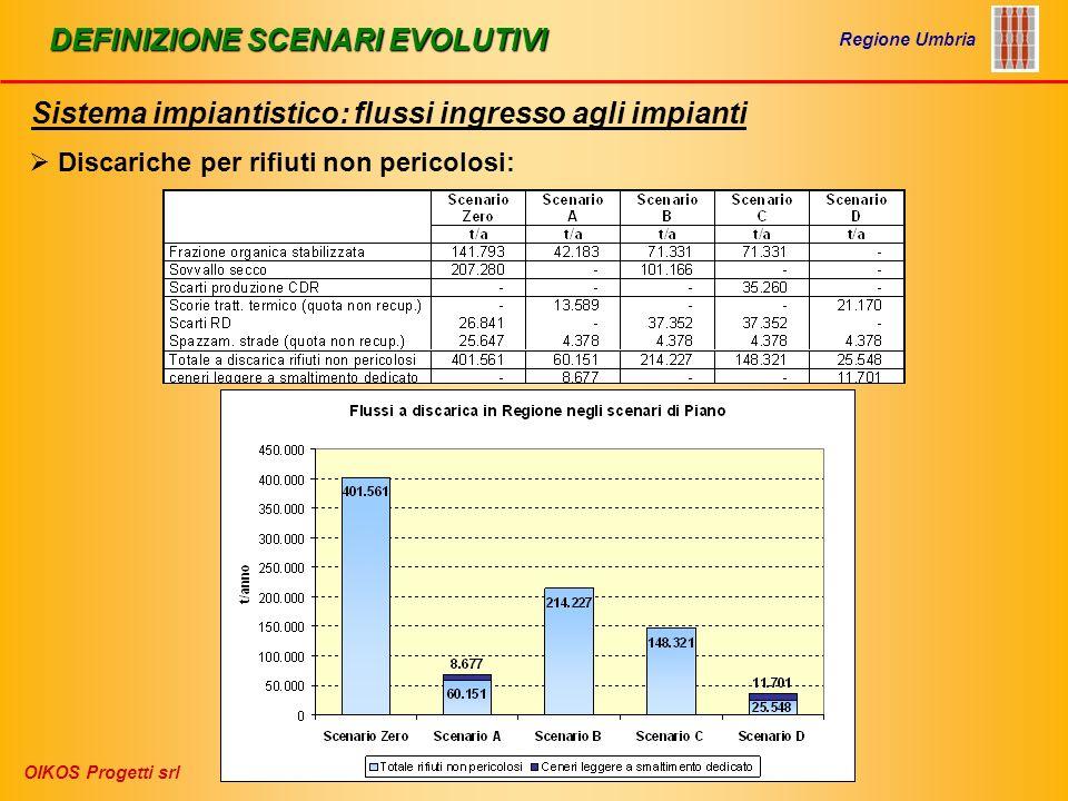 DEFINIZIONE SCENARI EVOLUTIVI Sistema impiantistico: flussi ingresso agli impianti Regione Umbria OIKOS Progetti srl Discariche per rifiuti non pericolosi: