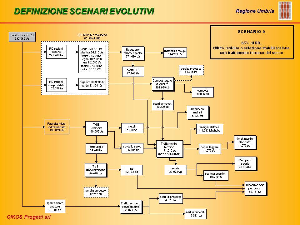 IMPIANTI DI PRETRATTAMENTO RIFIUTO INDIFFERENZIATO Regione Umbria OIKOS Progetti srl Processo di bioessiccazione
