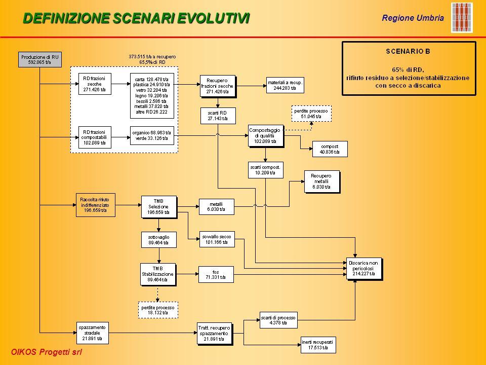 IMPIANTI DI PRETRATTAMENTO RIFIUTO INDIFFERENZIATO Regione Umbria OIKOS Progetti srl Processo di selezione/stabilizzazione