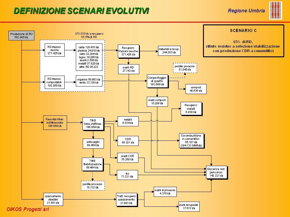 IMPIANTI DI PRETRATTAMENTO RIFIUTO INDIFFERENZIATO Regione Umbria OIKOS Progetti srl Processo di digestione anaerobica (del tipo a umido)