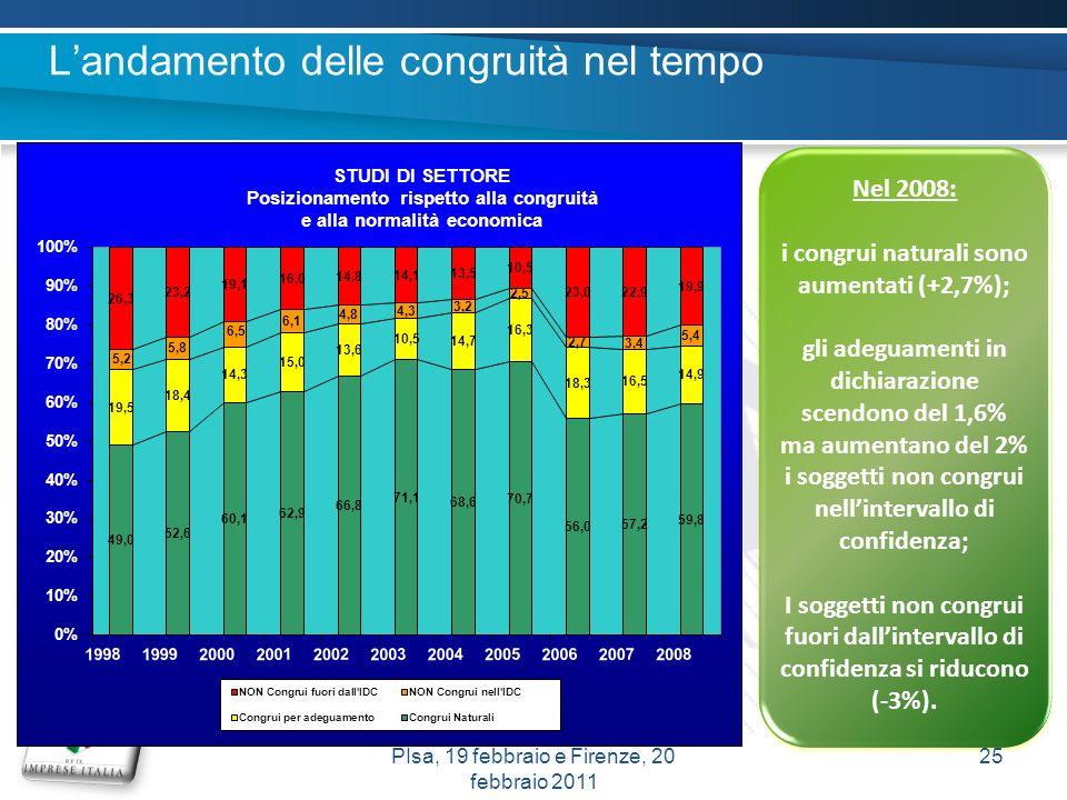 Nel 2008: i congrui naturali sono aumentati (+2,7%); gli adeguamenti in dichiarazione scendono del 1,6% ma aumentano del 2% i soggetti non congrui nel