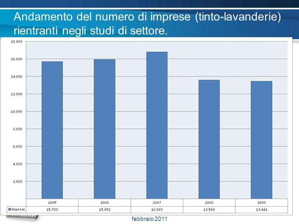 Andamento del numero di imprese (tinto-lavanderie) rientranti negli studi di settore. PIsa, 19 febbraio e Firenze, 20 febbraio 2011 28