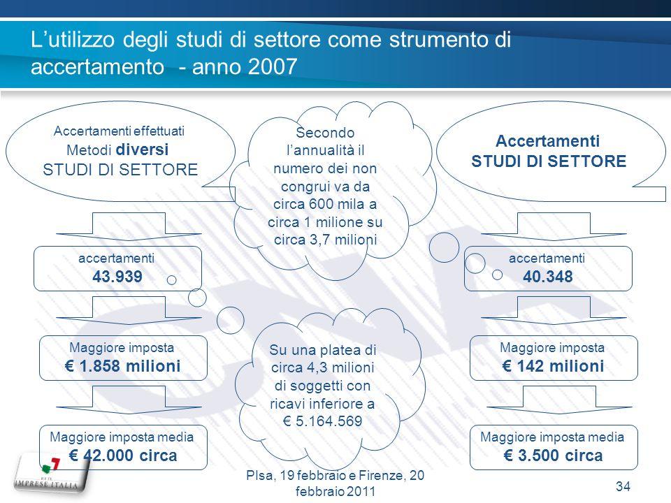 Lutilizzo degli studi di settore come strumento di accertamento - anno 2007 Accertamenti effettuati Metodi diversi STUDI DI SETTORE accertamenti 43.93