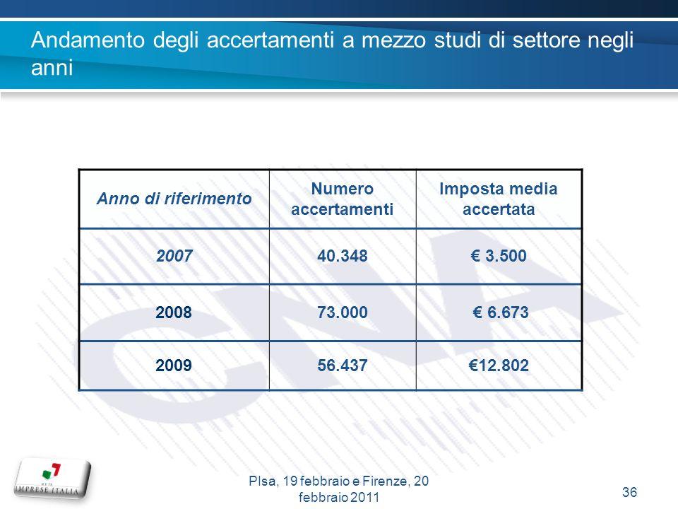 Andamento degli accertamenti a mezzo studi di settore negli anni Anno di riferimento Numero accertamenti Imposta media accertata 200740.348 3.500 2008
