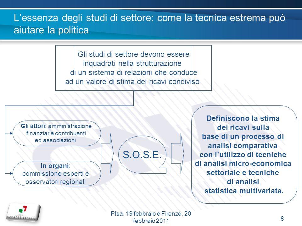 Analisi di andamento della redditività e dei ricavi del settore delle tintolavanderie 29PIsa, 19 febbraio e Firenze, 20 febbraio 2011 Dato provvisorio