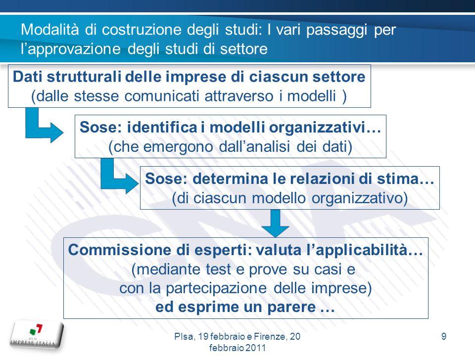 Dati strutturali delle imprese di ciascun settore (dalle stesse comunicati attraverso i modelli ) Sose: identifica i modelli organizzativi… (che emerg