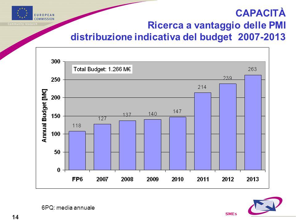 SMEs 14 CAPACITÀ Ricerca a vantaggio delle PMI distribuzione indicativa del budget 2007-2013 6PQ: media annuale