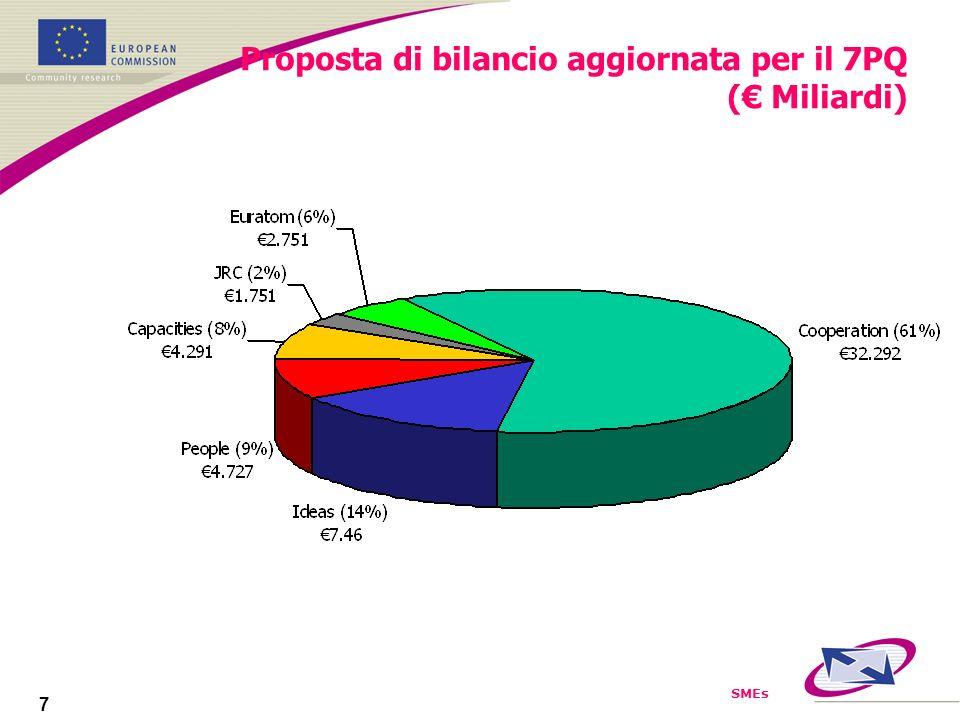 SMEs 7 Proposta di bilancio aggiornata per il 7PQ ( Miliardi)